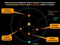 Деякі взаємні розміщення Землі, планети і Сонця називають конфігураціями план...