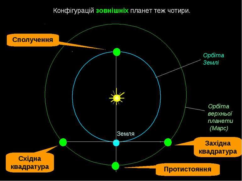 Конфігурацій зовнішніх планет теж чотири. Земля Орбіта верхньої планети (Мар...