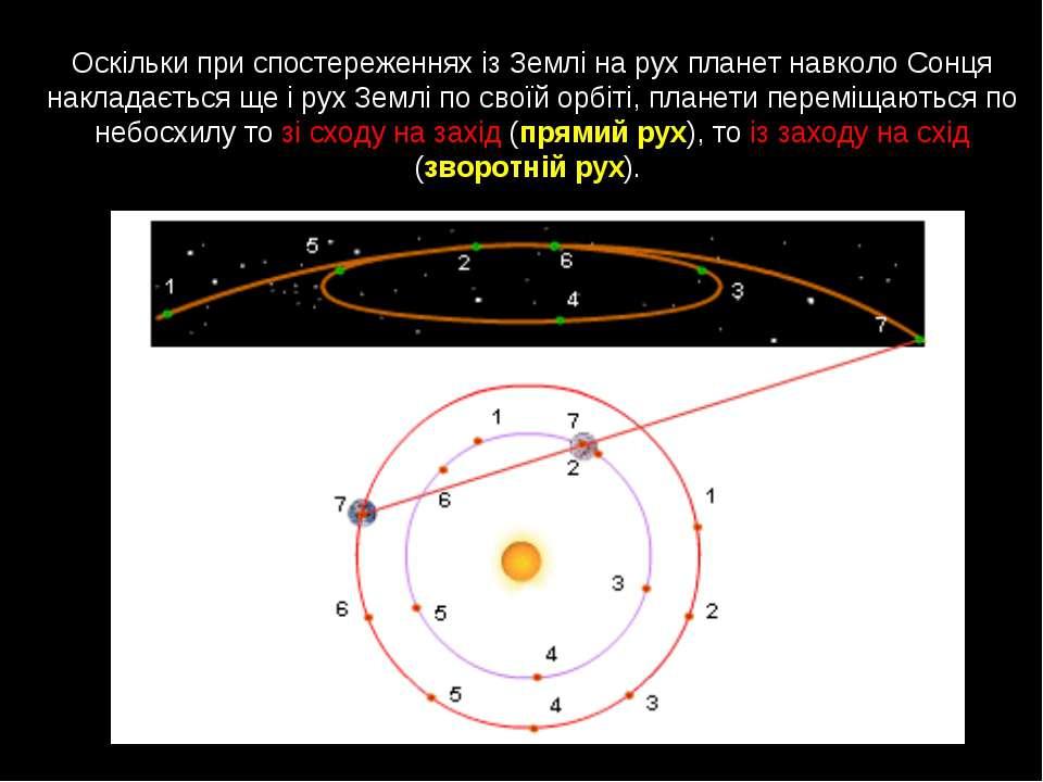 Оскільки при спостереженнях із Землі на рух планет навколо Сонця накладається...