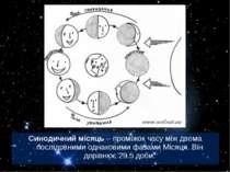 Синодичний місяць – проміжок часу між двома послідовними однаковими фазами Мі...