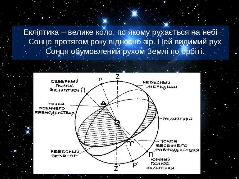 Екліптика – велике коло, по якому рухається на небі Сонце протягом року відно...