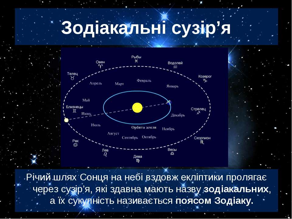 Зодіакальні сузір'я Річий шлях Сонця на небі вздовж екліптики пролягає через ...
