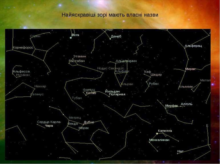 Найяскравіші зорі мають власні назви