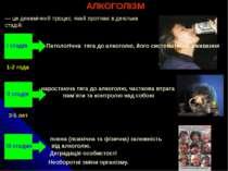 АЛКОГОЛІЗМ — це динамічний процес, який протікає в декілька стадій: I стадія ...