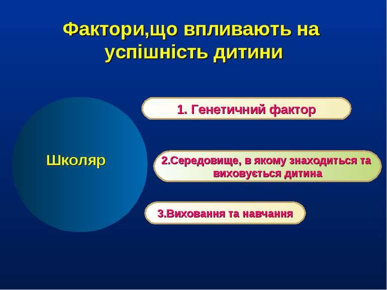 Фактори,що впливають на успішність дитини 1. Генетичний фактор 2.Середовище, ...