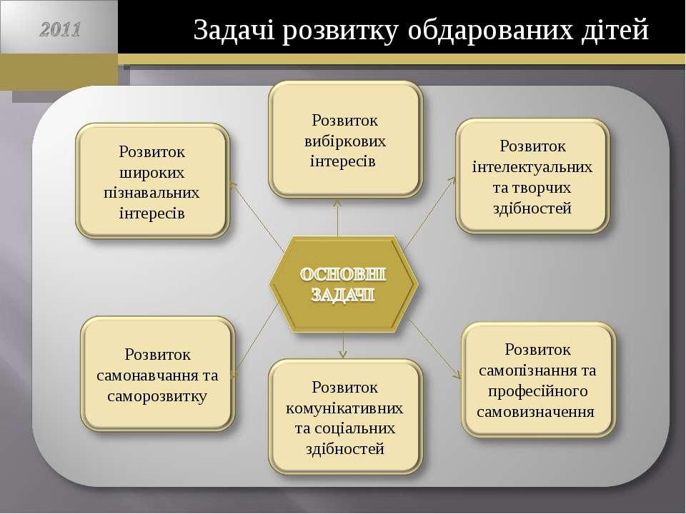 Задачі розвитку обдарованих дітей