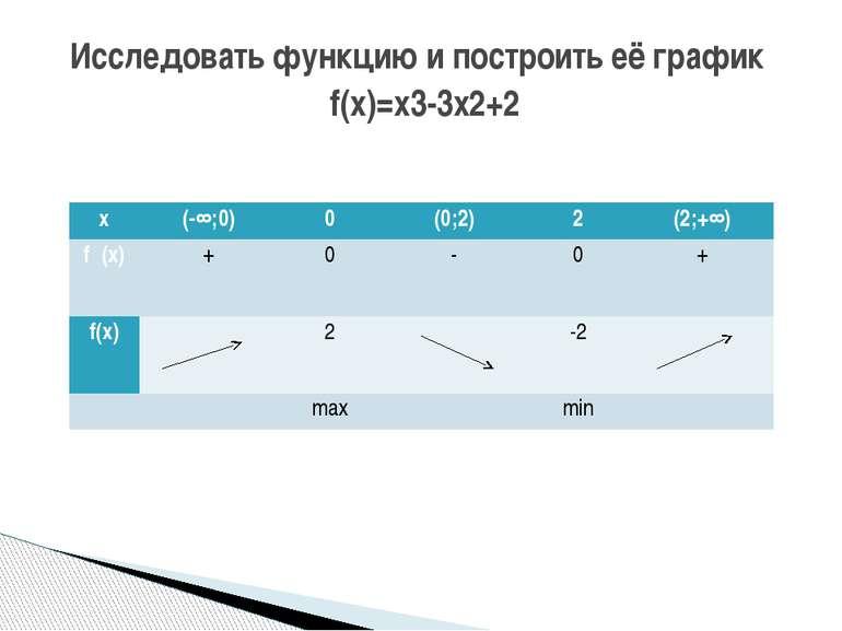 Исследовать функцию и построить её график f(x)=x3-3x2+2 х (-∞;0) 0 (0;2) 2 (2...