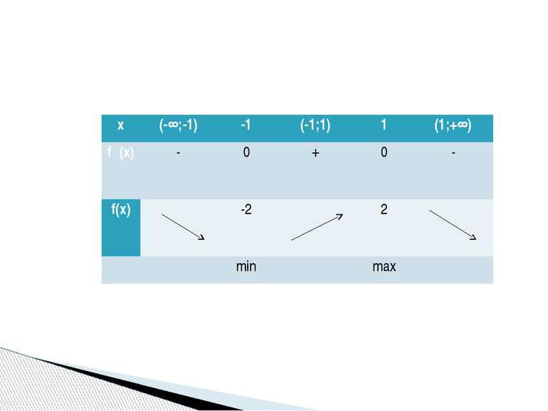 х (-∞;-1) -1 (-1;1) 1 (1;+∞) f᾽(x) - 0 + 0 - f(х) -2 2   min  max