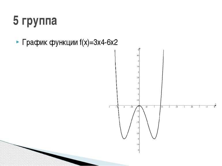 График функции f(x)=3х4-6х2 5 группа