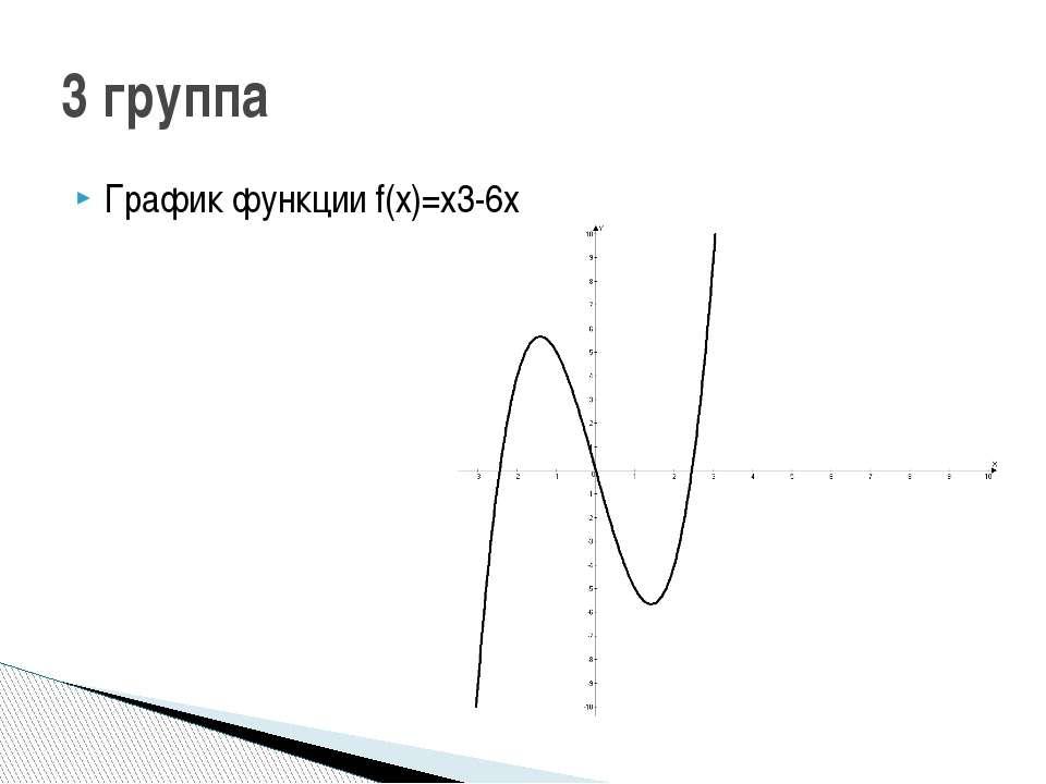 График функции f(x)=x3-6x 3 группа