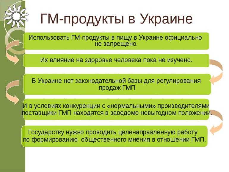 ГМ-продукты в Украине Использовать ГМ-продукты в пищу в Украине официально не...