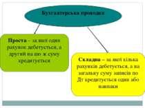 Бухгалтерська проводка Проста – за якої один рахунок дебетується, а другий на...