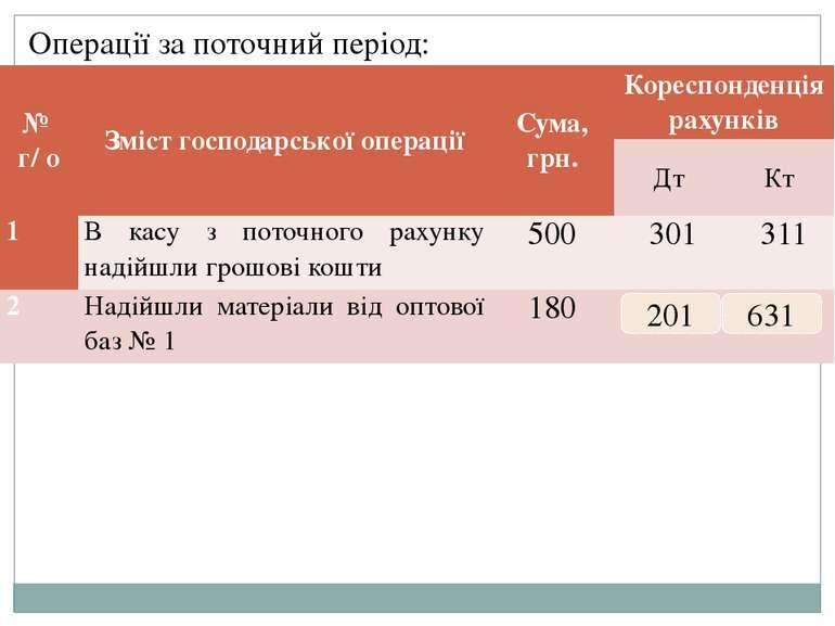 Операції за поточний період: 201 631 № г/ о Зміст господарської операції Сума...