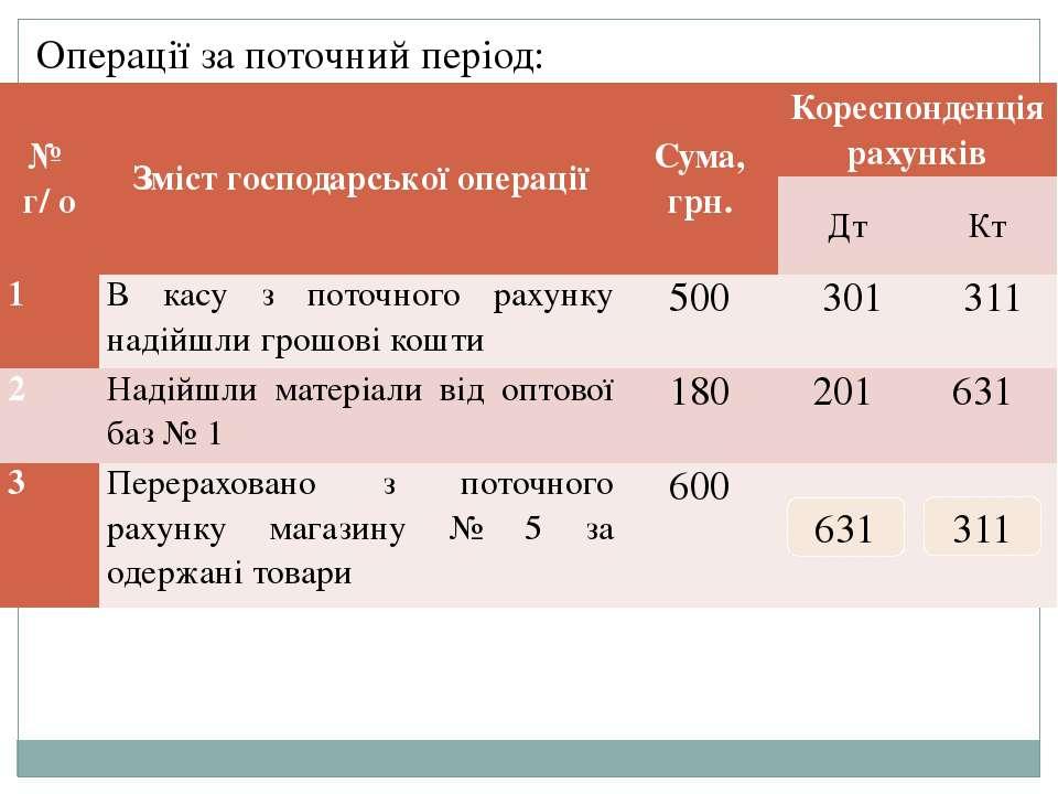 Операції за поточний період: 631 311 № г/ о Зміст господарської операції Сума...