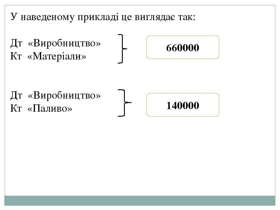 У наведеному прикладі це виглядає так: Дт «Виробництво» Кт «Матеріали» Дт «Ви...