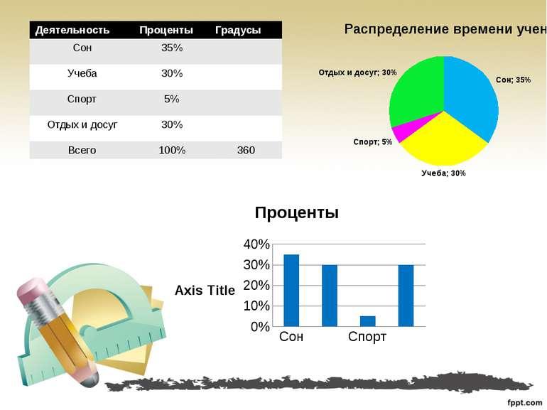 Деятельность Проценты Градусы Сон 35% Учеба 30% Спорт 5% Отдых и досуг 30% Вс...