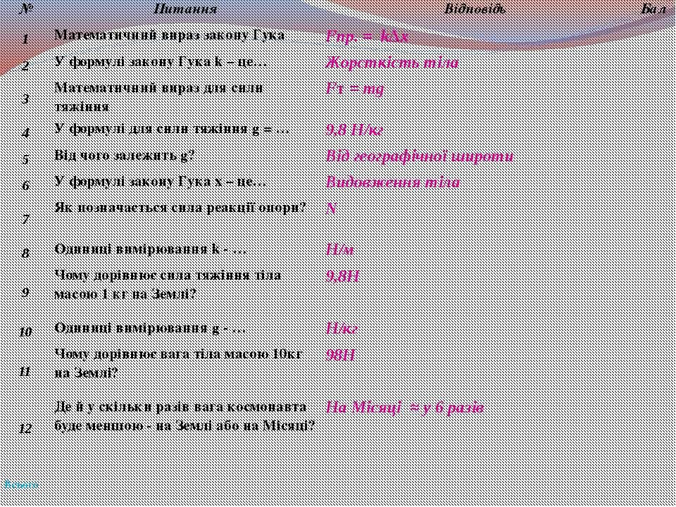 № Питання Відповідь Бал 1 Математичний вираз закону Гука Fпр. =k∆x 2 У формул...
