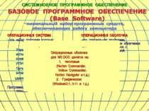 ОПЕРАЦИОННАЯ СИСТЕМА – это набор программ, которые: Управляют работой аппарат...