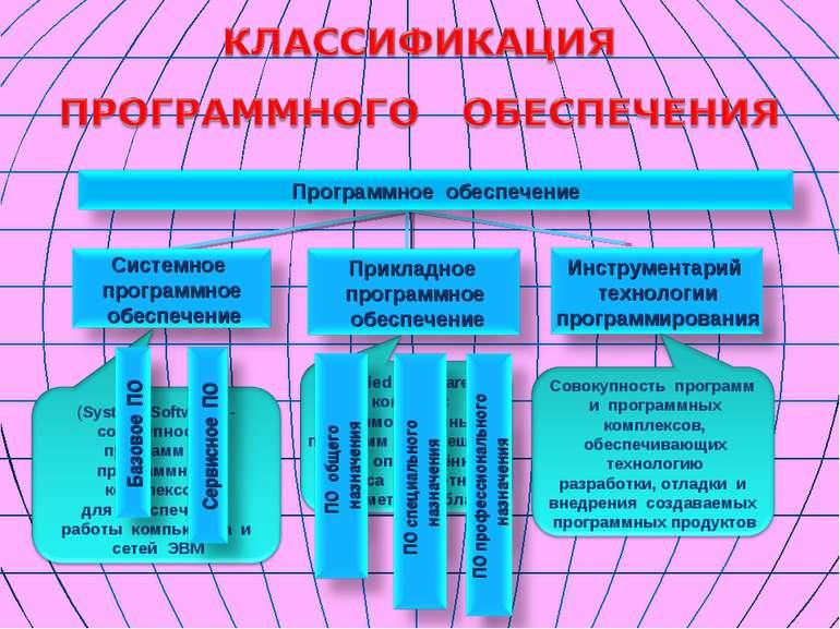 (System Software) - совокупность программ и программных комплексов для обеспе...