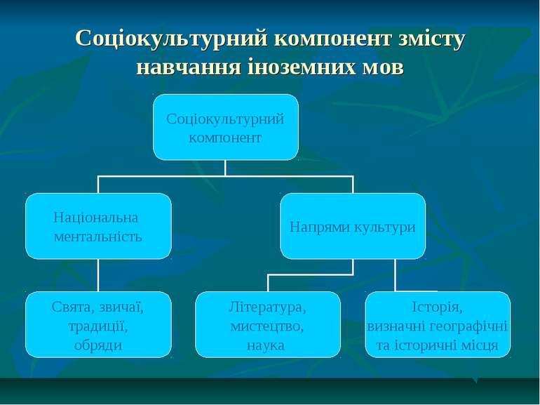 Соціокультурний компонент змісту навчання іноземних мов