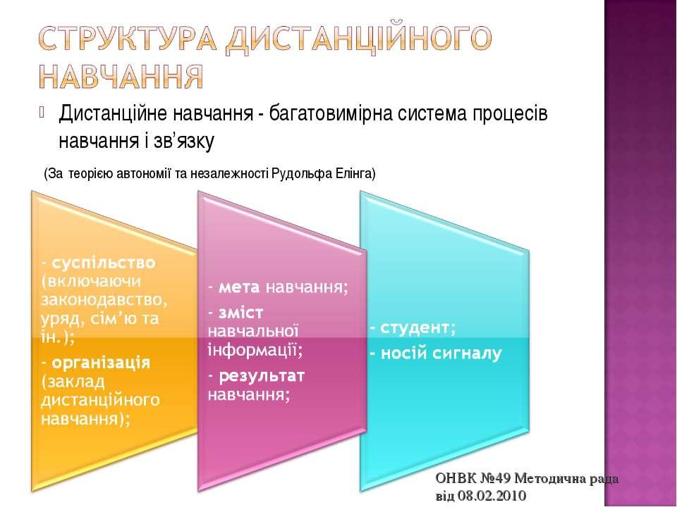 Дистанційне навчання - багатовимірна система процесів навчання і зв'язку (За ...