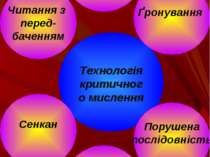 Технологія критичного мислення Ґронування Порушена послідовність Дискусійна ш...