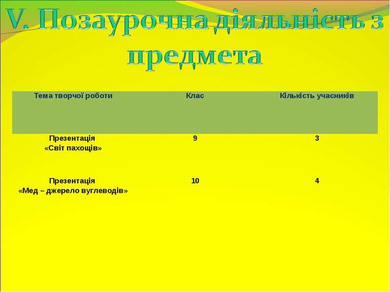 Тема творчої роботи Клас Кількість учасників Презентація «Світ пахощів» 9 3 П...