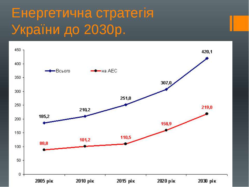 Енергетична стратегія України до 2030р.