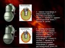 1 - нижняя внутренняя полусфера; 2 - нижняя наружная полусфера; 3 - взрывчата...