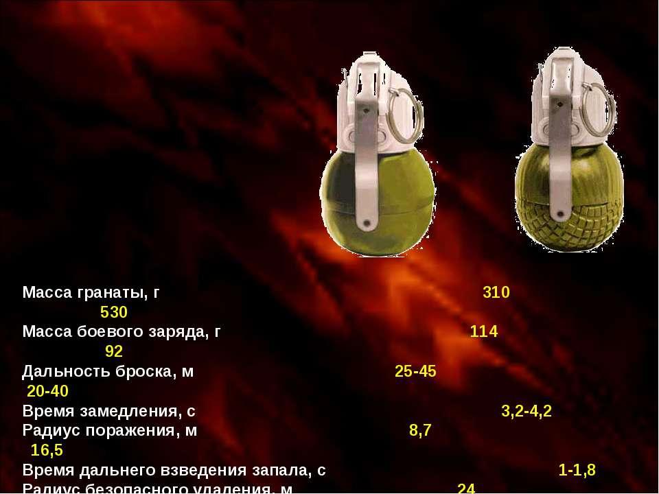 Масса гранаты, г 310 530 Масса боевого заряда, г 114 92 Дальность броска, м 2...