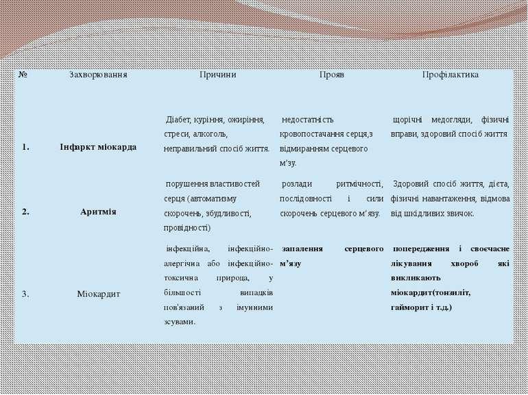 № Захворювання Причини Прояв Профілактика 1. Інфаркт міокарда Діабет,куріння...