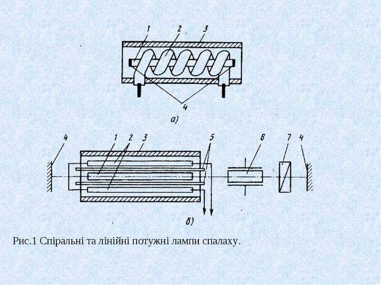 Рис.1 Спіральні та лінійні потужні лампи спалаху.
