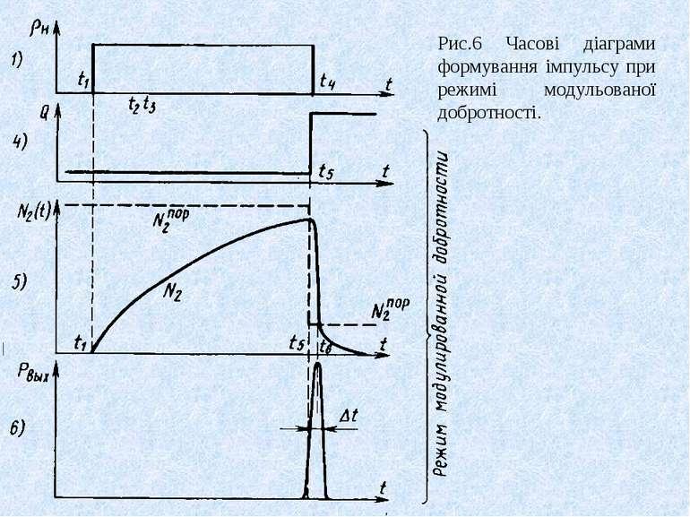 Рис.6 Часові діаграми формування імпульсу при режимі модульованої добротності.