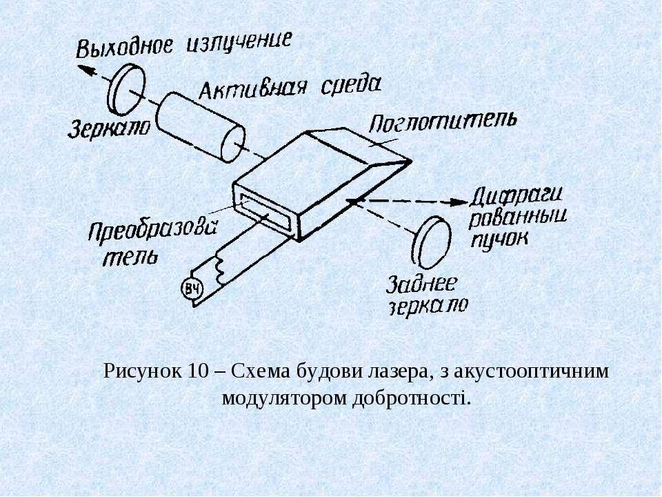 Рисунок 10 – Схема будови лазера, з акустооптичним модулятором добротності.