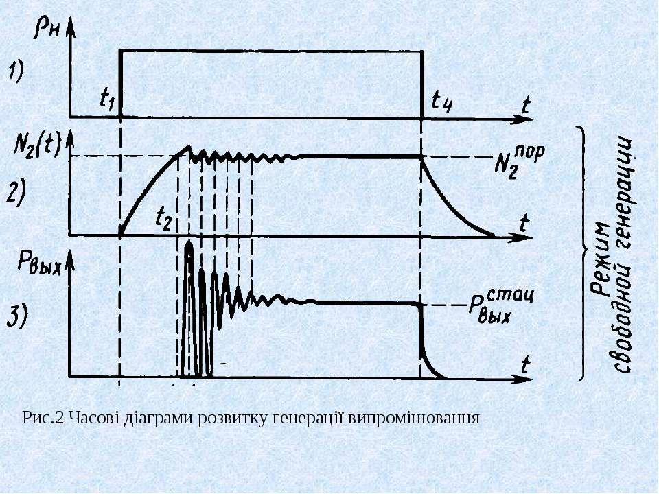Рис.2 Часові діаграми розвитку генерації випромінювання