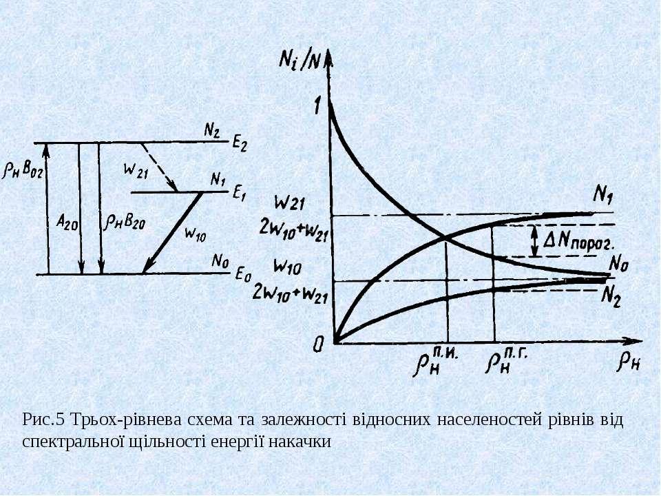 Рис.5 Трьох-рівнева схема та залежності відносних населеностей рівнів від спе...