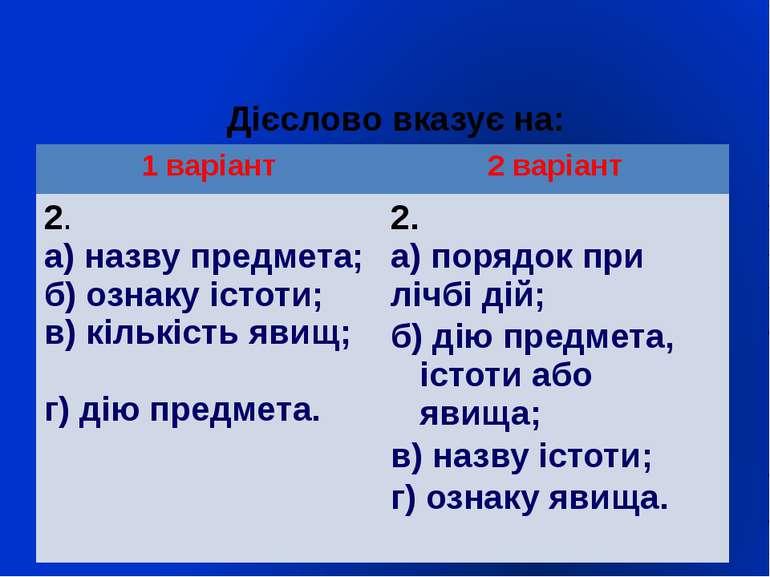 Дієслово вказує на: 1 варіант 2 варіант 2. а) назву предмета; б) ознаку істот...