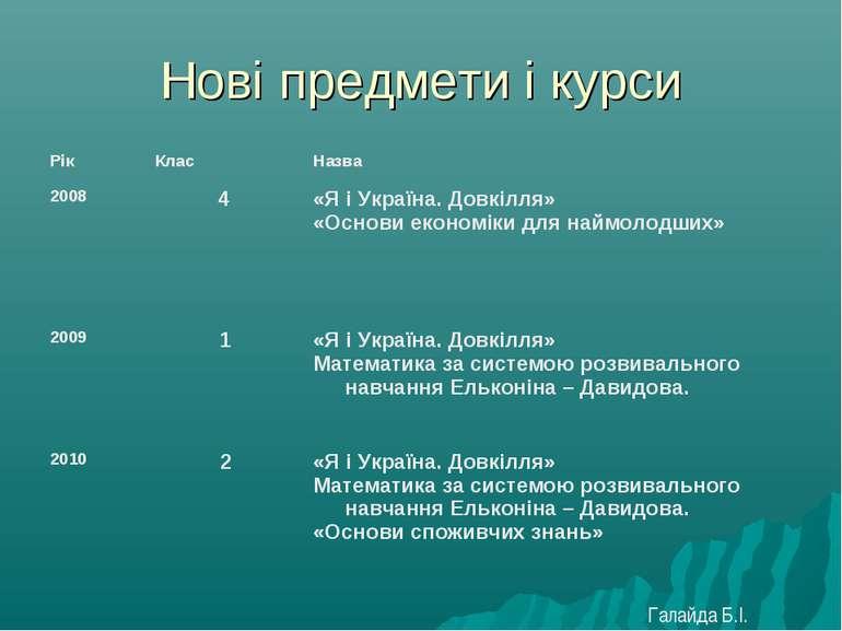 Нові предмети і курси Галайда Б.І.