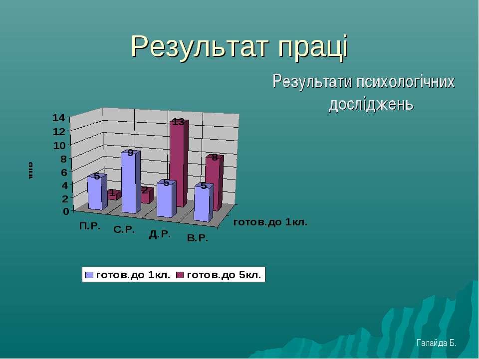 Результат праці Результати психологічних досліджень Галайда Б.