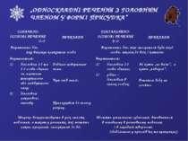 """""""ОДНОСКЛАДНІ РЕЧЕННЯ З ГОЛОВНИМ ЧЛЕНОМ У ФОРМІ ПРИСУДКА"""" ОЗНАЧЕНО- ОСОБОВІ РЕ..."""