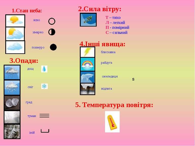1.Стан неба: ясно дощ хмарно блискавка похмуро Т – тихо Л – легкий П - помірн...