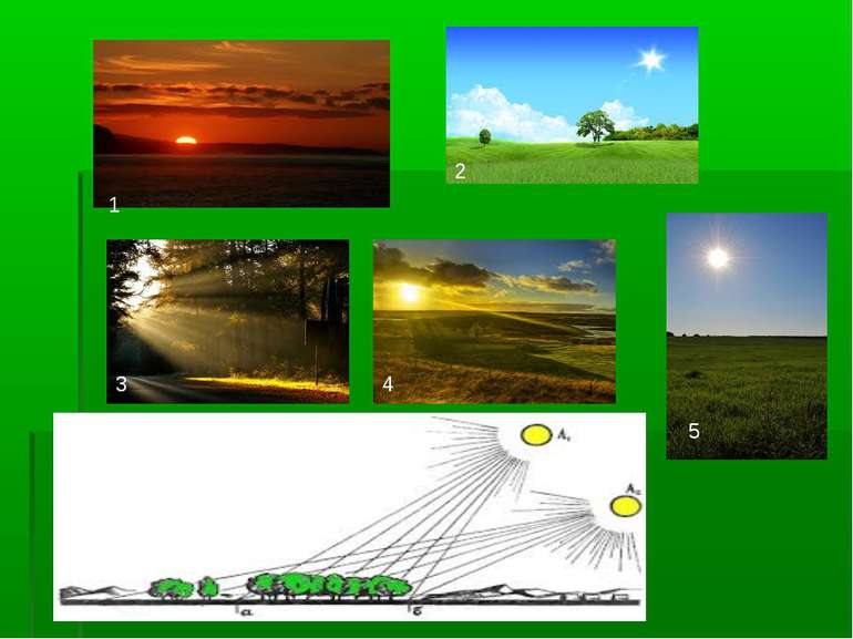 Коли Сонце гріє дужче? 1 4 3 2 5