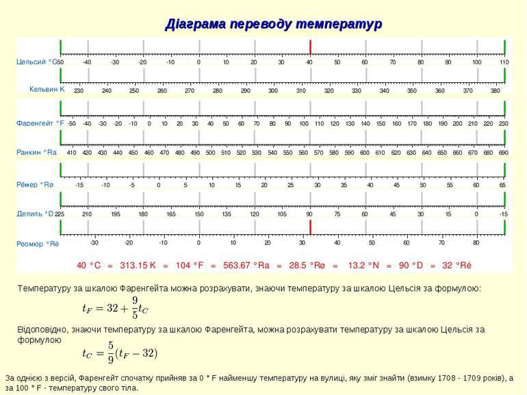 Діаграма переводу температур Температуру за шкалою Фаренгейта можна розрахува...
