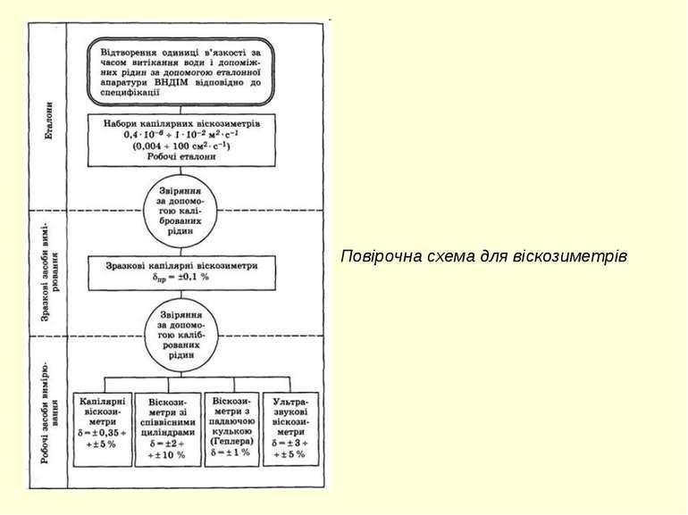 Повірочна схема для віскозиметрів