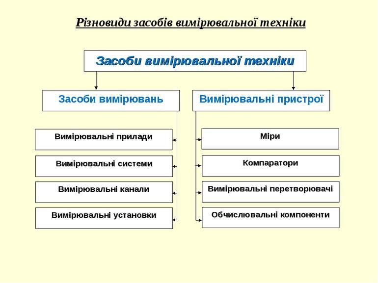 Різновиди засобів вимірювальної техніки