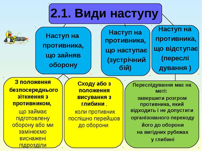2.1. Види наступу