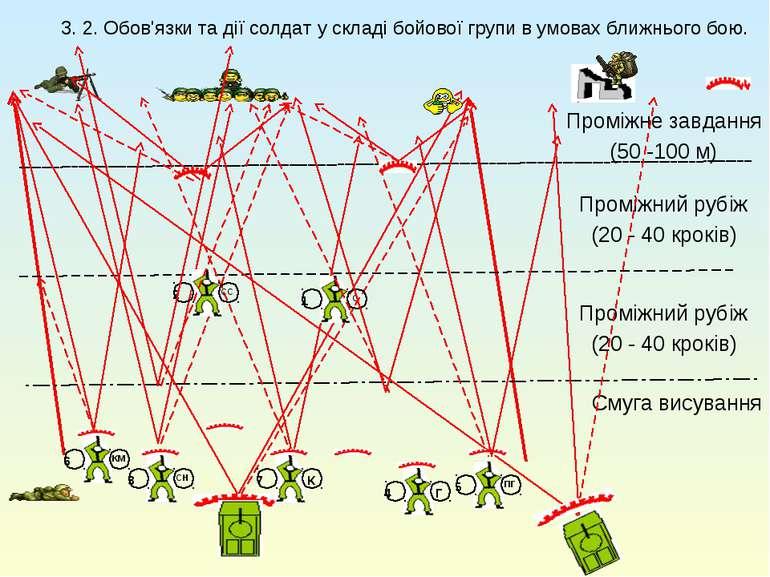 3. 2. Обов'язки та дії солдат у складі бойової групи в умовах ближнього бою. ...