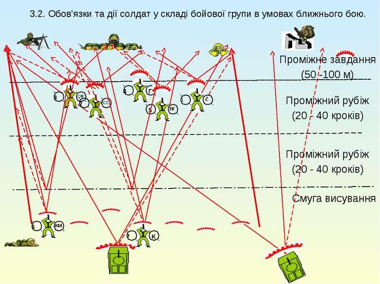 3.2. Обов'язки та дії солдат у складі бойової групи в умовах ближнього бою. С...