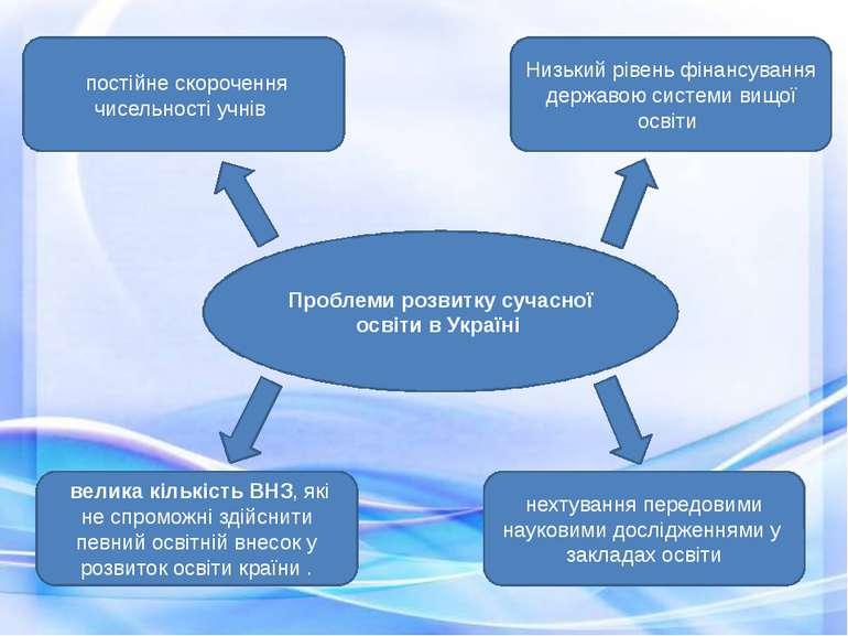 Проблеми розвитку сучасної освіти в Україні постійне скорочення чисельності ...