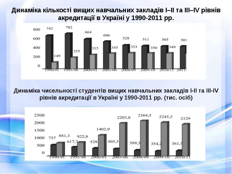 Динаміка кількості вищих навчальних закладів І–ІІ та ІІІ–ІV рівнів акредитаці...